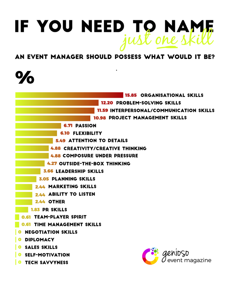 What Are the Event Manager's Most Valuable Skills?
